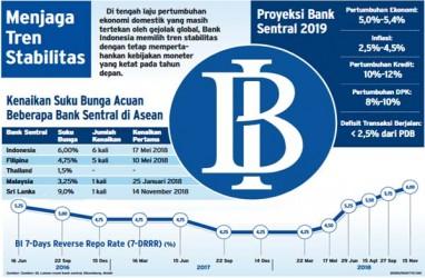 Bank Mulai Tahan Kenaikan Bunga Deposito
