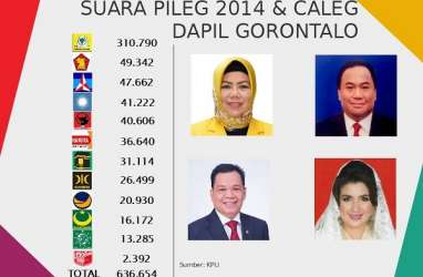 KENAL DAPIL : Maju Caleg, Siapa Pesaing Rachmad Gobel di Dapil Gorontalo?