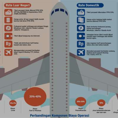 Tiket Pesawat Mahal Kemenhub Disomasi Komunitas Konsumen Kabar24 Bisnis Com