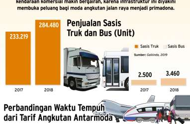 Berkah Tersambungnya Tol Trans Jawa, Industri Kendaraan Bermotor Niaga Bergairah