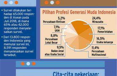 Bukan Gaji, Ini yang Diutamakan Pekerja Muda Indonesia