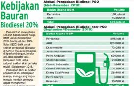Konsumsi B20 Naik 45 persen, Kemen ESDM Siapkan Uji Coba B30