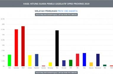 Kursi DPRD DKI: Gerindra Salip PKS, PDIP paling Banyak. Suara Masuk 7,86 Persen