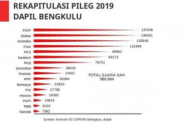 Pemilu Legislatif 2019 : Kumpulkan 48.000 Suara, Eko Putro Sandjojo Gagal ke DPR dari Dapil Bengkulu