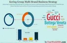 Akan Fokus ke Dagang-el, Intip Pertumbuhan Tim Digital Brand Mewah Gucci
