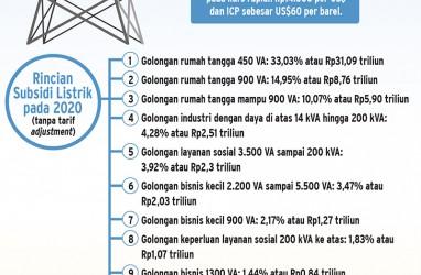 Subsidi Tertutup LPG 3kg Mulai 2020, Jargas Dikebut