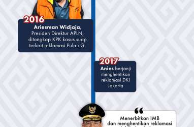 Jatuh Bangun Saham Agung Podomoro di Tengah Pusaran Reklamasi Teluk Jakarta