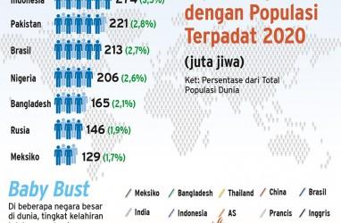 Peta Populasi Penduduk Dunia Hingga 2100