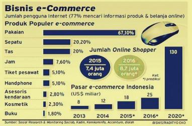 Telah Hadir Pusat Logistik Berikat E-Commerce di Marunda Center