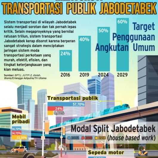 Transportasi Umum di Jakarta masih Belum Dilirik Masyarakat