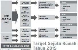 Pemerintah Perlu Rp780 Triliun Bangun 3,9 Juta Rumah