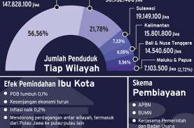 HUTAMA KARYA : Ibu Kota Dipindah, BUMN Konstruksi…