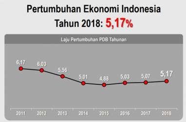 Ini Syarat Indonesia Bisa Keluar dari Middle Income Trap