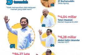 Kabinet Indonesia Maju: Nadiem Menteri Termuda Paling Kaya, Luhut dan Prabowo Tertua Paling Makmur