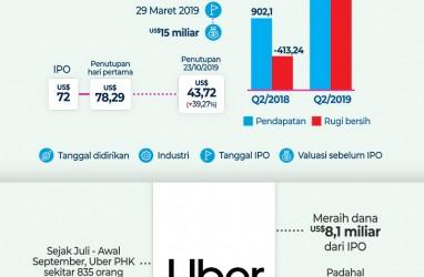 Mimpi Startup Unikorn Melantai di Bursa, Bakal Cerah atau Suram?