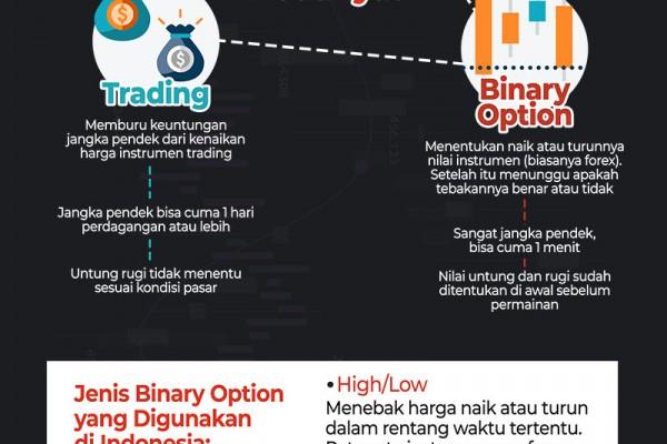 berita binary option indonesia