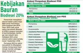 Optimalisasi Uji Coba B20, Pertamina Gandeng 10 BU BBN