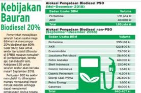 Optimalisasi Uji Coba B20, Pertamina Gandeng 10 BU…