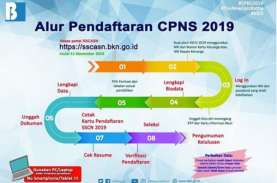 Belum Daftar CPNS 2019? Sejumlah Instansi Tutup Pendaftaran…