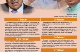 Gaduh Politik di Malaysia
