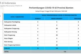 Positif Corona di Banten Tambah 4 Jadi 177 Pasien,…