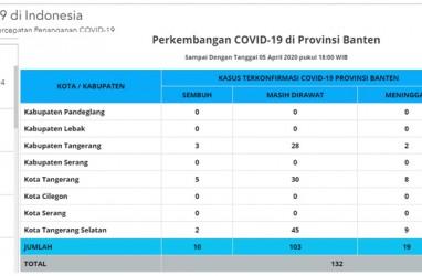 Positif Corona di Banten Tambah 4 Jadi 177 Pasien, Semua di Tangerang Raya