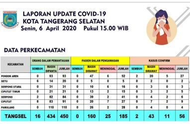 Positif Corona di Tangsel 56 Kasus, Tambah 2 Pasien di Serua dan Pondok Jagung