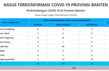 3 Kecamatan di Lebak Berkomitmen Cegah Penularan Corona