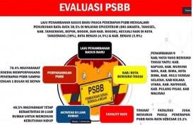 PSBB Tingkat Provinsi, Jabar Tinggal Selangkah Lagi