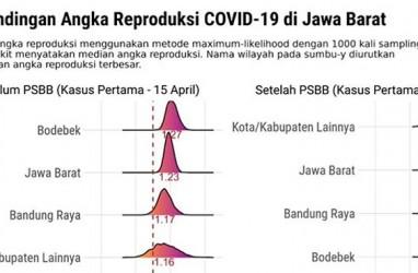 Ridwan Kamil: PSBB Turunkan Replikas Kasus Corona Bodebek 20 Persen