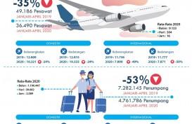 Januari-April 2020, Bandara I Gusti Ngurah Rai Layani 4,7 Juta Penumpang