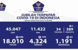 Updated Corona 18 Mei: 10 Provinsi Laporkan Nihil Kasus Positif Baru