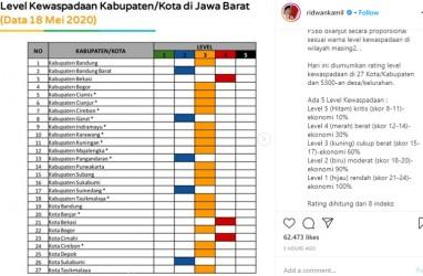 Bekasi dan Cimahi Raih Rapor Merah Kewaspadaan Covid-19 di Jabar