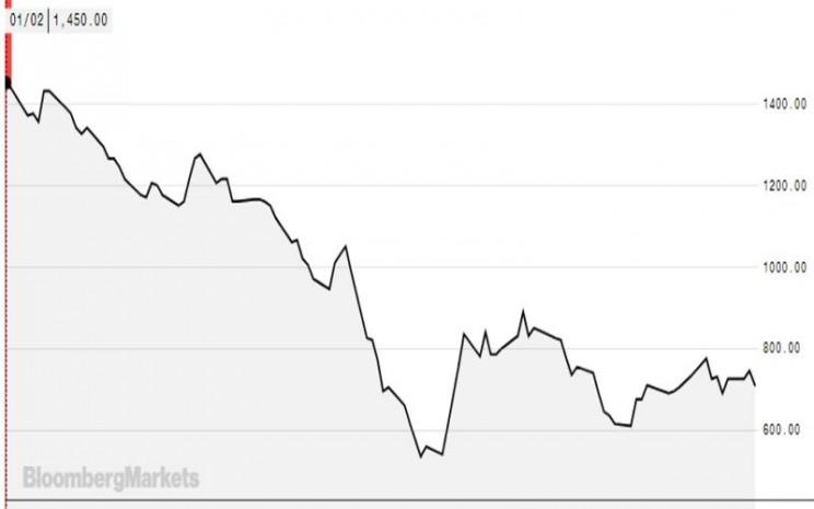 harga saham LSIP ytd - Bloomberg