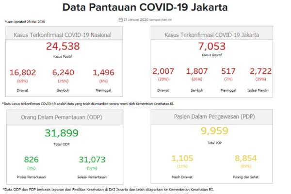 Update Covid 19 Dki Jakarta 29 Mei Kasus Positif Bertambah 124 Orang