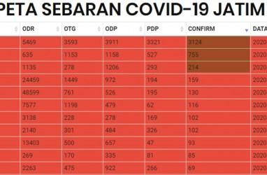Kasus Covid-19 Tertinggi, tapi Surabaya tak mau Perpanjang PSBB