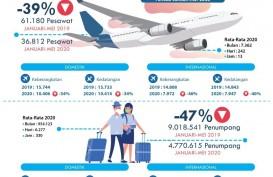 Januari-Mei, Bandara I Gusti Ngurah Rai Layani 4,77 Juta Penumpang