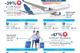 Januari-Mei, Bandara I Gusti Ngurah Rai Layani 4,77…