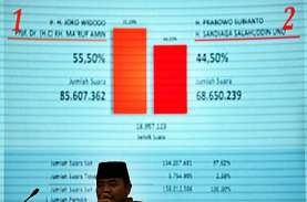 Presidential Threshold Tak Lagi Relevan untuk Pemilu…