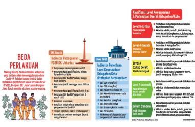 5 Hari PSBB Transisi DKI, Penambahan Kasus Positif Covid-19 Jakarta Masih Saja Tinggi