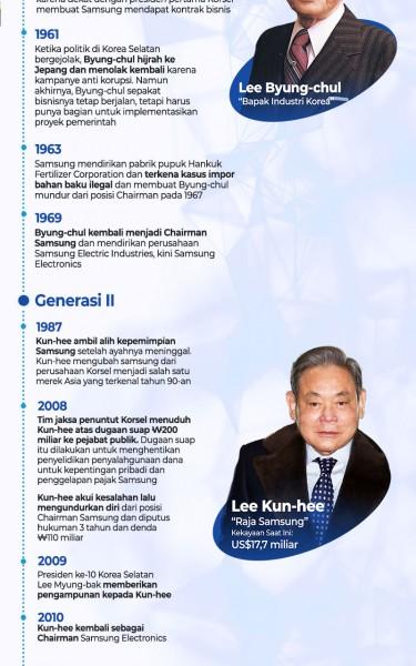 Drama Kasus Hukum Konglomerat Korea, Penguasa Samsung Group