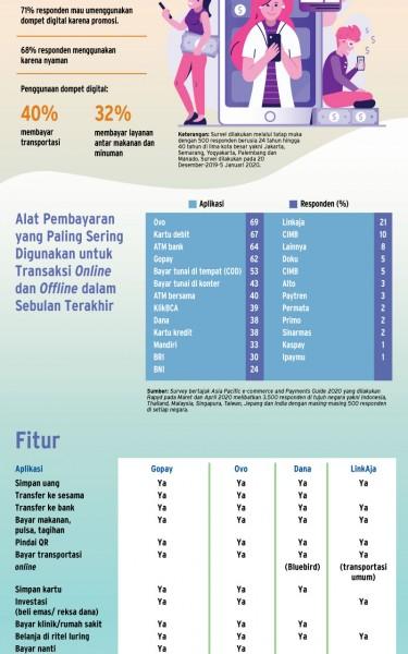 Adu Kuat Dompet Digital Semakin Ketat