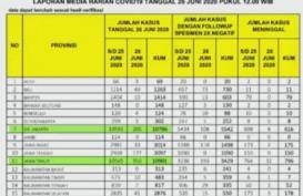 Kasus Positif Covid-19 Jatim 10.901, Salip DKI Jakarta dengan 10.796 Kasus