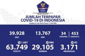 Kapasitas RS Covid-19 Diklaim Cukup, Tak Boleh Lengah