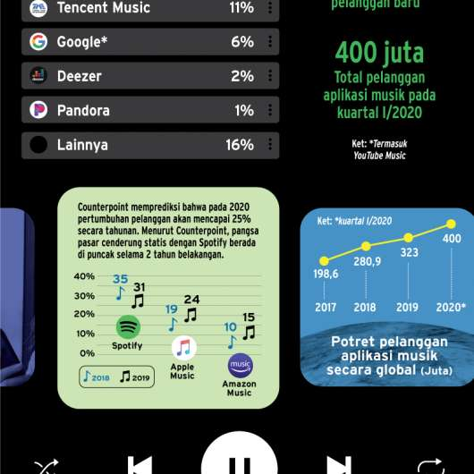 Nyanyian Spotify Semakin Merdu