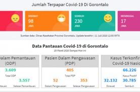 Tambah 29 Positif Covid-19 di Gorontalo, 13 dari Tenaga…