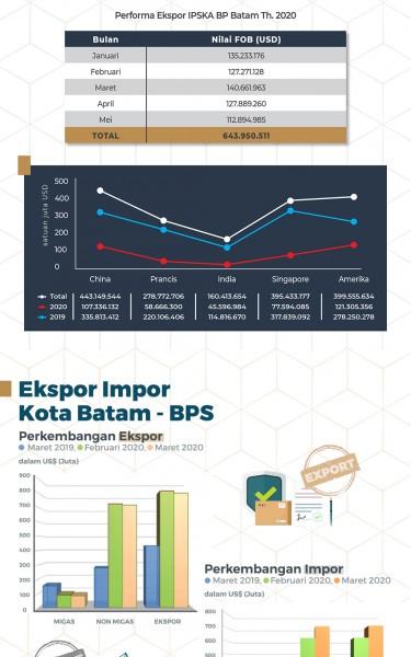Pandemi Covid-19 Tak Surutkan Derasnya Arus Investasi ke Batam