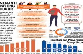 FINALISASI RUU CIPTA KERJA : Cabut Sumbatan Katalis Investasi!