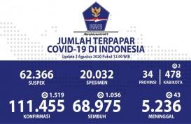 Update Corona Indonesia 2 Agustus 2020, Kasus Baru Bertambah 1.519