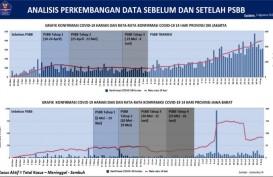 Update Corona 2 Agustus, DKI Jakarta Tambah Kasus Positif Terbanyak